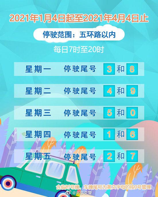 2021年1月4日起北京限行尾号开始新一轮轮换
